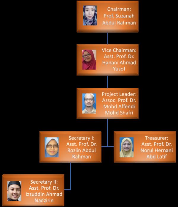 Organisational chart 2021-2022